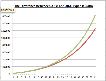 Best expense ratio
