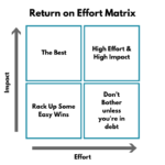 Return on Effort Matrix: Budgeting the Smart Way
