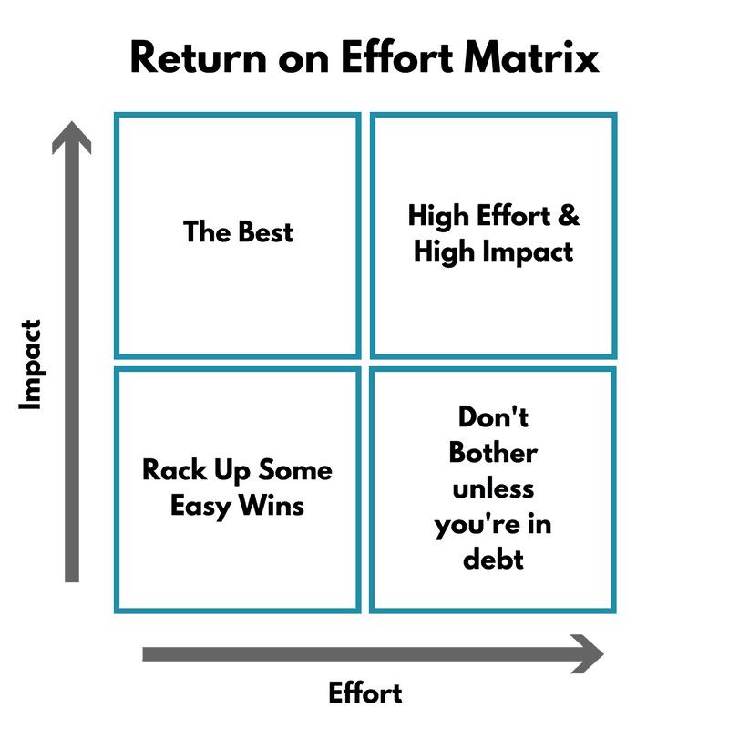 Return On Effort Matrix Budgeting The Smart Way Pf Geeks
