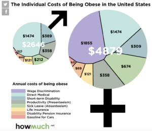 Cost of Obesity