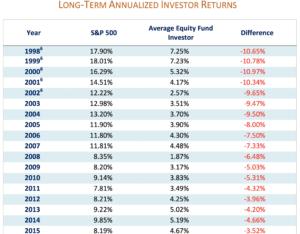 Investor Returns