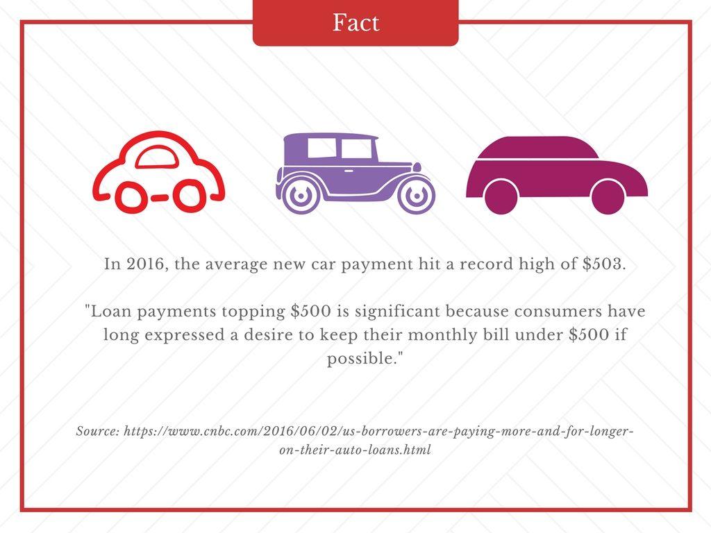 average car payment