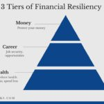 3 Tiers of Financial Resiliency: How to Create a Shock-proof Life