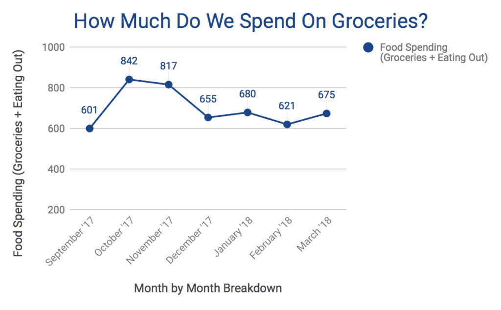 Average Grocery Budget