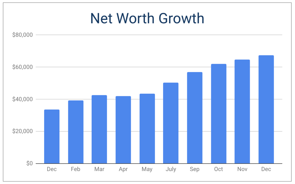 net worth growth