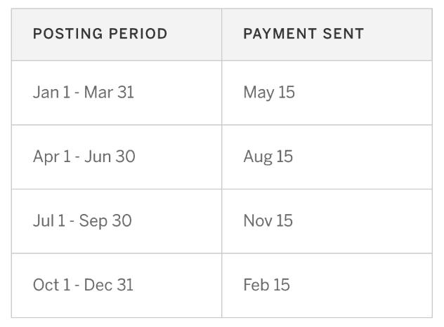 Ebates payoff schedule