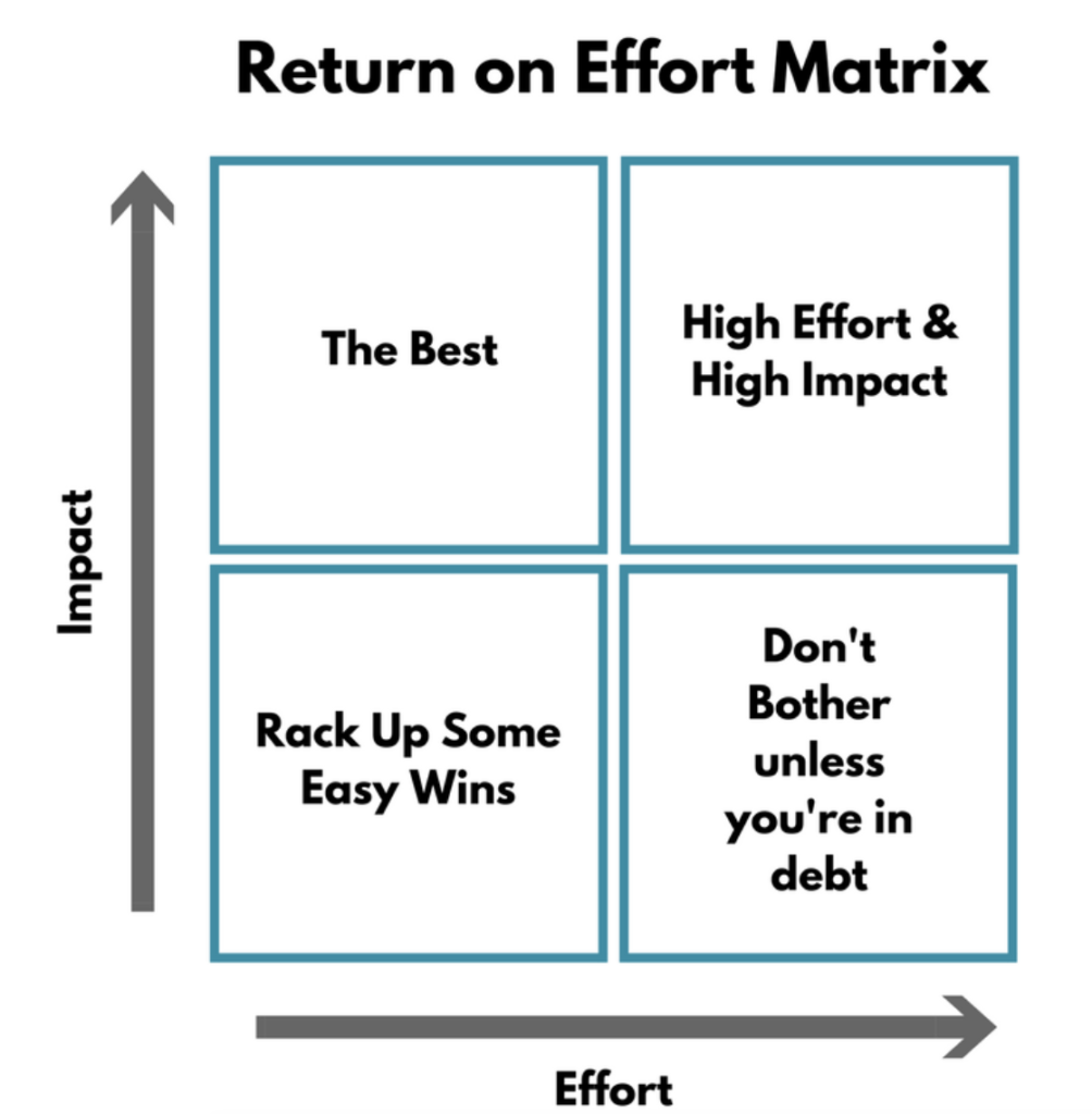 return on effort matrix