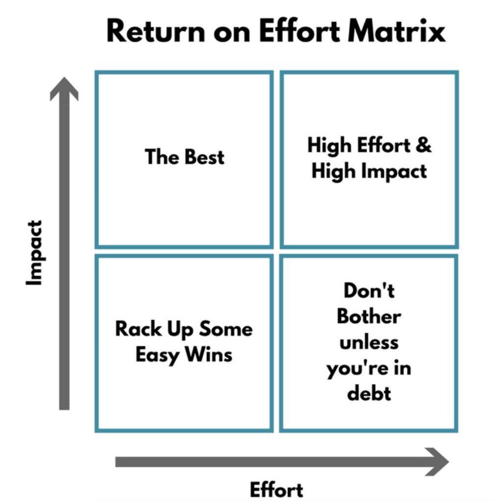 return on effort matrix