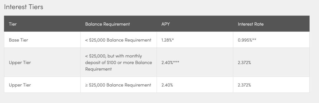 CIT savings builder account